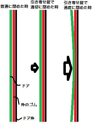 ドアを強く締め付けた時の模式図