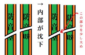 防音壁の貫通孔 模式図