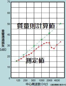 遮音材の質量則の計算値と実際の測定値の比較