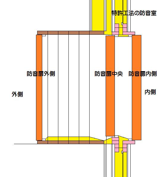 内側からも外側から開閉可能な模式図です。