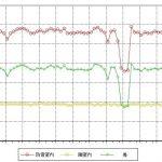 防音室付アパートB35防音テスト 結果グラフ