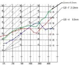 スーパーハードとタイプzの透過損失について
