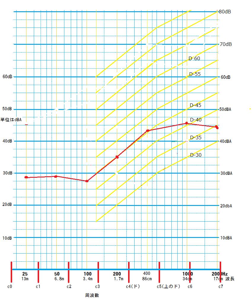 単層の遮音壁の遮音グラフ