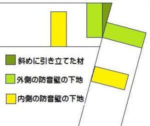 防音壁が曲がっている場合の配置 角に斜め材を付ける場合