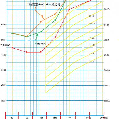 防音チャンバーの増設 増設後の防音テスト結果