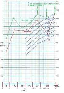 連棟式の防音室の防音テスト結果