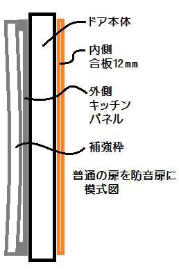 普通の扉を防音扉の模式図