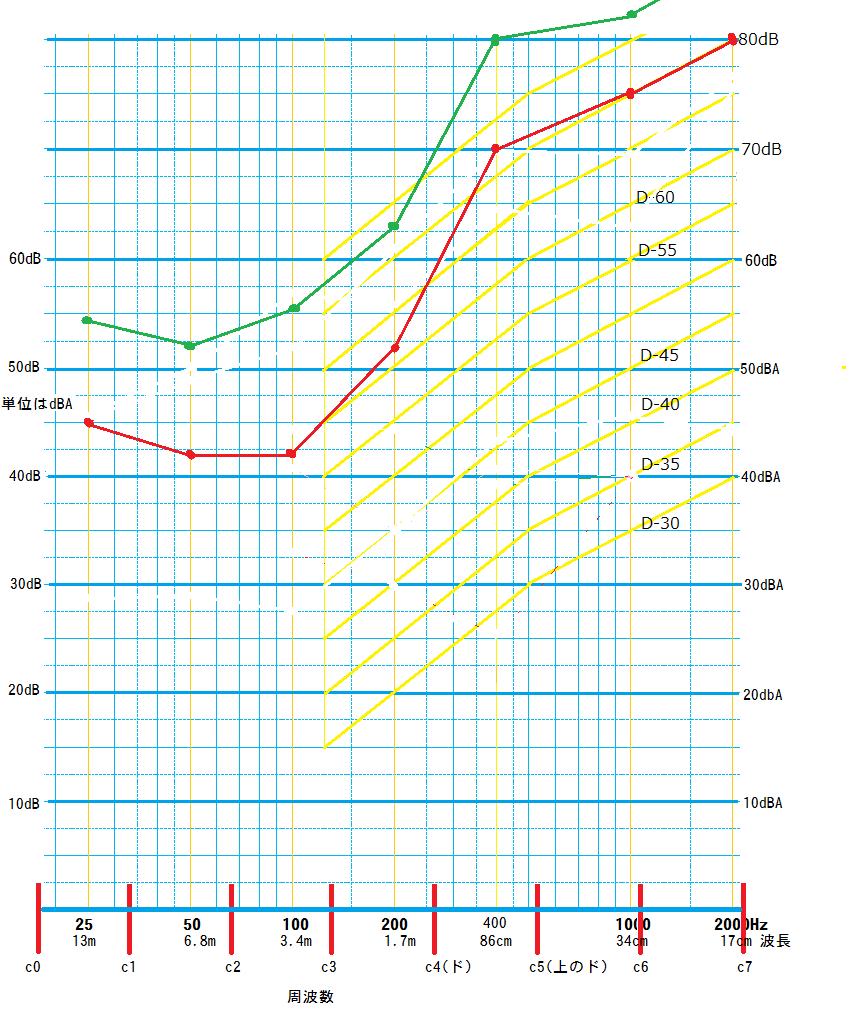 低減をできるだけなくした防音室の遮音グラフ
